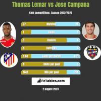 Thomas Lemar vs Jose Campana h2h player stats