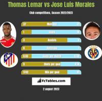 Thomas Lemar vs Jose Luis Morales h2h player stats