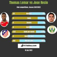 Thomas Lemar vs Jose Recio h2h player stats