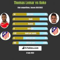 Thomas Lemar vs Koke h2h player stats