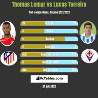 Thomas Lemar vs Lucas Torreira h2h player stats