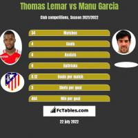 Thomas Lemar vs Manu Garcia h2h player stats