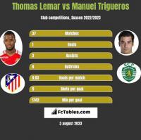 Thomas Lemar vs Manuel Trigueros h2h player stats