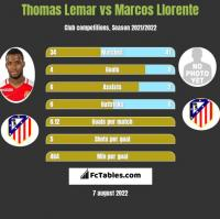 Thomas Lemar vs Marcos Llorente h2h player stats