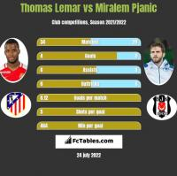 Thomas Lemar vs Miralem Pjanic h2h player stats