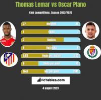 Thomas Lemar vs Oscar Plano h2h player stats