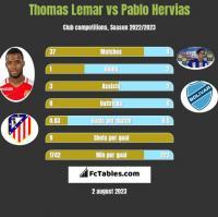 Thomas Lemar vs Pablo Hervias h2h player stats