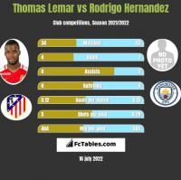 Thomas Lemar vs Rodrigo Hernandez h2h player stats