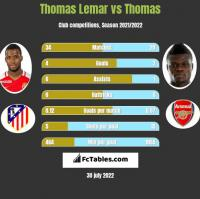 Thomas Lemar vs Thomas h2h player stats