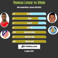 Thomas Lemar vs Vitolo h2h player stats