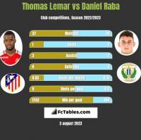 Thomas Lemar vs Daniel Raba h2h player stats