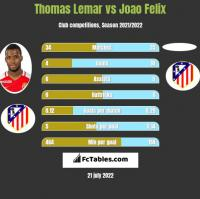 Thomas Lemar vs Joao Felix h2h player stats