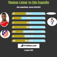 Thomas Lemar vs Edu Exposito h2h player stats