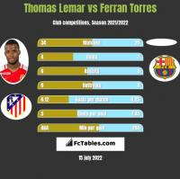 Thomas Lemar vs Ferran Torres h2h player stats