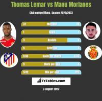 Thomas Lemar vs Manu Morlanes h2h player stats