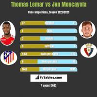 Thomas Lemar vs Jon Moncayola h2h player stats