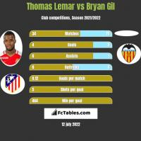 Thomas Lemar vs Bryan Gil h2h player stats