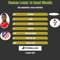 Thomas Lemar vs Enaut Mendia h2h player stats