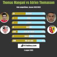 Thomas Mangani vs Adrien Thomasson h2h player stats