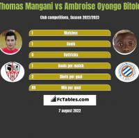 Thomas Mangani vs Ambroise Oyongo Bitolo h2h player stats