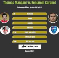 Thomas Mangani vs Benjamin Corgnet h2h player stats