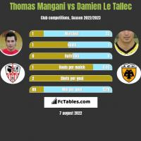 Thomas Mangani vs Damien Le Tallec h2h player stats