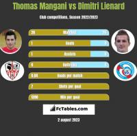 Thomas Mangani vs Dimitri Lienard h2h player stats