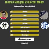 Thomas Mangani vs Florent Mollet h2h player stats