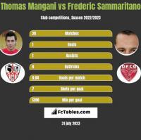 Thomas Mangani vs Frederic Sammaritano h2h player stats