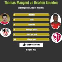 Thomas Mangani vs Ibrahim Amadou h2h player stats