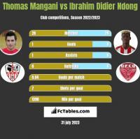Thomas Mangani vs Ibrahim Didier Ndong h2h player stats