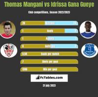 Thomas Mangani vs Idrissa Gana Gueye h2h player stats