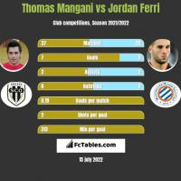 Thomas Mangani vs Jordan Ferri h2h player stats