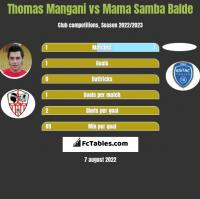Thomas Mangani vs Mama Samba Balde h2h player stats