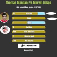Thomas Mangani vs Marvin Gakpa h2h player stats