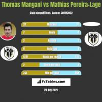 Thomas Mangani vs Mathias Pereira-Lage h2h player stats