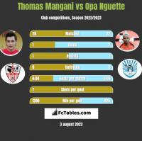 Thomas Mangani vs Opa Nguette h2h player stats