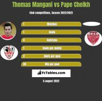 Thomas Mangani vs Pape Cheikh h2h player stats