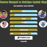 Thomas Mangani vs Rodrigue Casimir Ninga h2h player stats