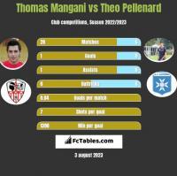 Thomas Mangani vs Theo Pellenard h2h player stats
