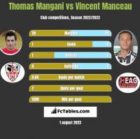 Thomas Mangani vs Vincent Manceau h2h player stats