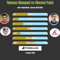 Thomas Mangani vs Vincent Pajot h2h player stats