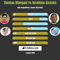 Thomas Mangani vs Ibrahima Sissoko h2h player stats