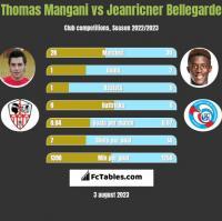 Thomas Mangani vs Jeanricner Bellegarde h2h player stats
