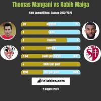 Thomas Mangani vs Habib Maiga h2h player stats