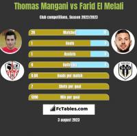 Thomas Mangani vs Farid El Melali h2h player stats