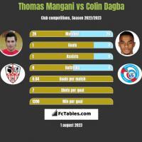 Thomas Mangani vs Colin Dagba h2h player stats