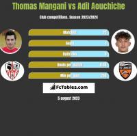 Thomas Mangani vs Adil Aouchiche h2h player stats