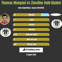Thomas Mangani vs Zinedine Ould Khaled h2h player stats