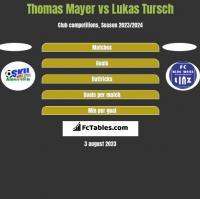 Thomas Mayer vs Lukas Tursch h2h player stats